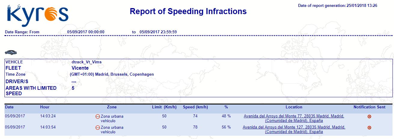 Zone Speeding Infraction Report