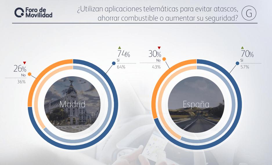 Motivos de Consulta aplicaciones telemáticas. Alpha Research