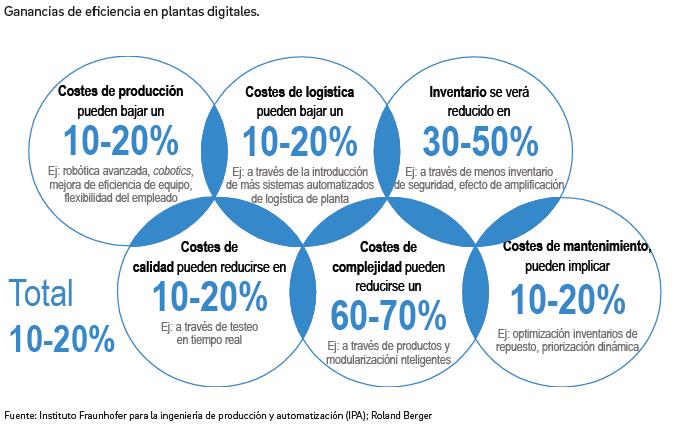 Infome España 4.0 . Ronald Berger