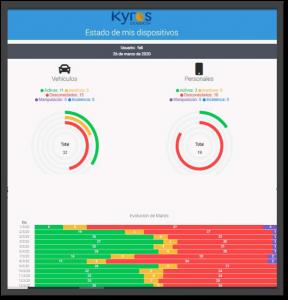 Conocer Actividad en Movilidad para Gestionar Seguridad y Productividad de Empleados y Vehículos. Plataforma Kyros Estado de los Dispositivos